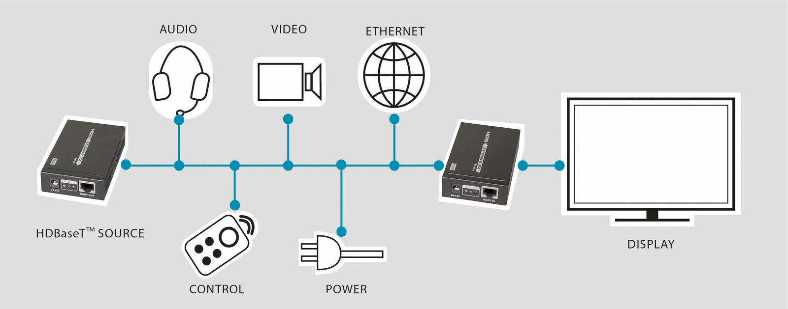 HDBaseT™ Application